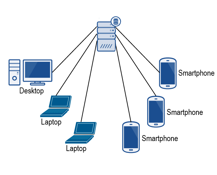 networkdiag manual guide wiring diagramcommercially available central management \\u2013 the drive trust alliancecommercially available central management solves the iphone